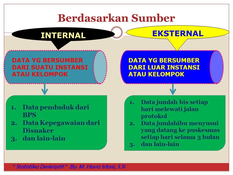 Berdasarkan Sumber EKSTERNAL INTERNAL Data penduduk dari BPS