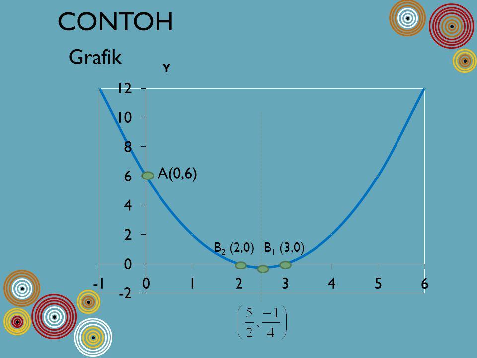 CONTOH Grafik A(0,6) B2 (2,0) B1 (3,0)