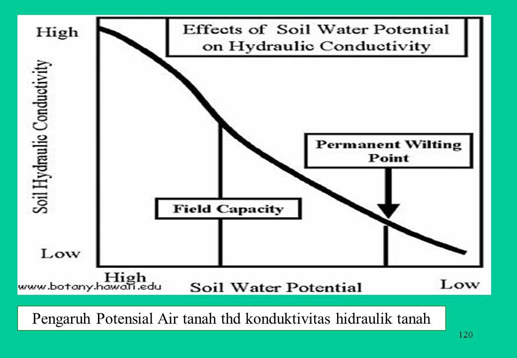 Pengaruh Potensial Air tanah thd konduktivitas hidraulik tanah