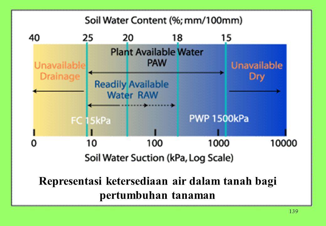 Representasi ketersediaan air dalam tanah bagi pertumbuhan tanaman