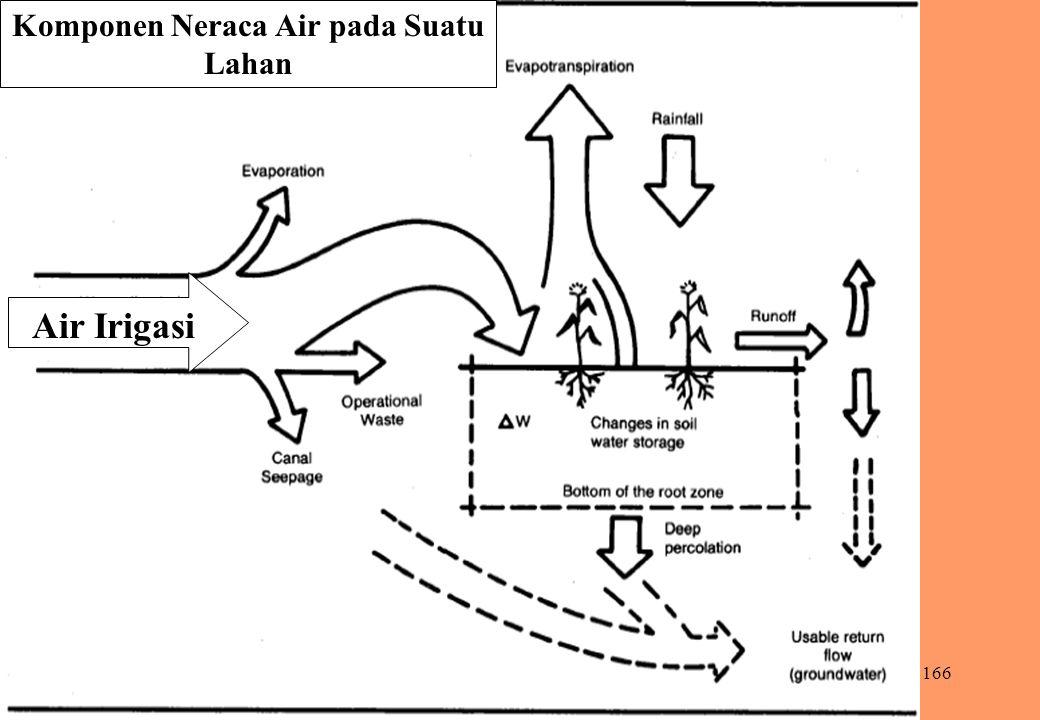 Komponen Neraca Air pada Suatu Lahan
