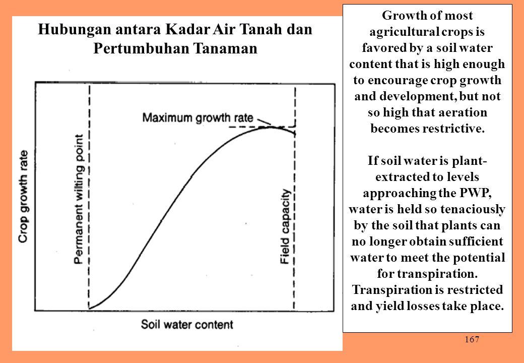Hubungan antara Kadar Air Tanah dan Pertumbuhan Tanaman