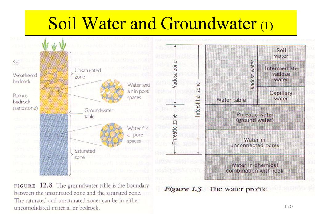 Soil Water and Groundwater (1)