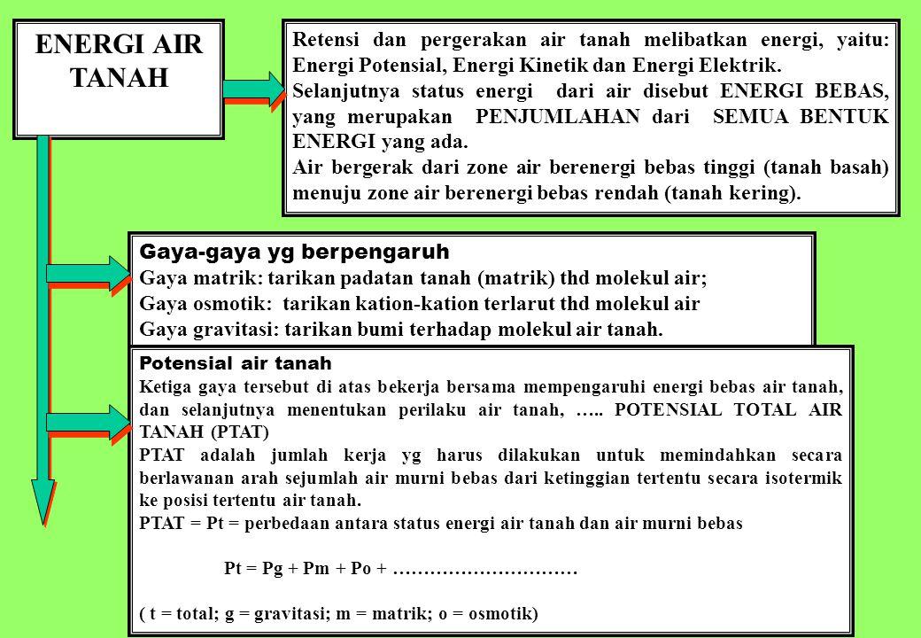 ENERGI AIR TANAH Retensi dan pergerakan air tanah melibatkan energi, yaitu: Energi Potensial, Energi Kinetik dan Energi Elektrik.