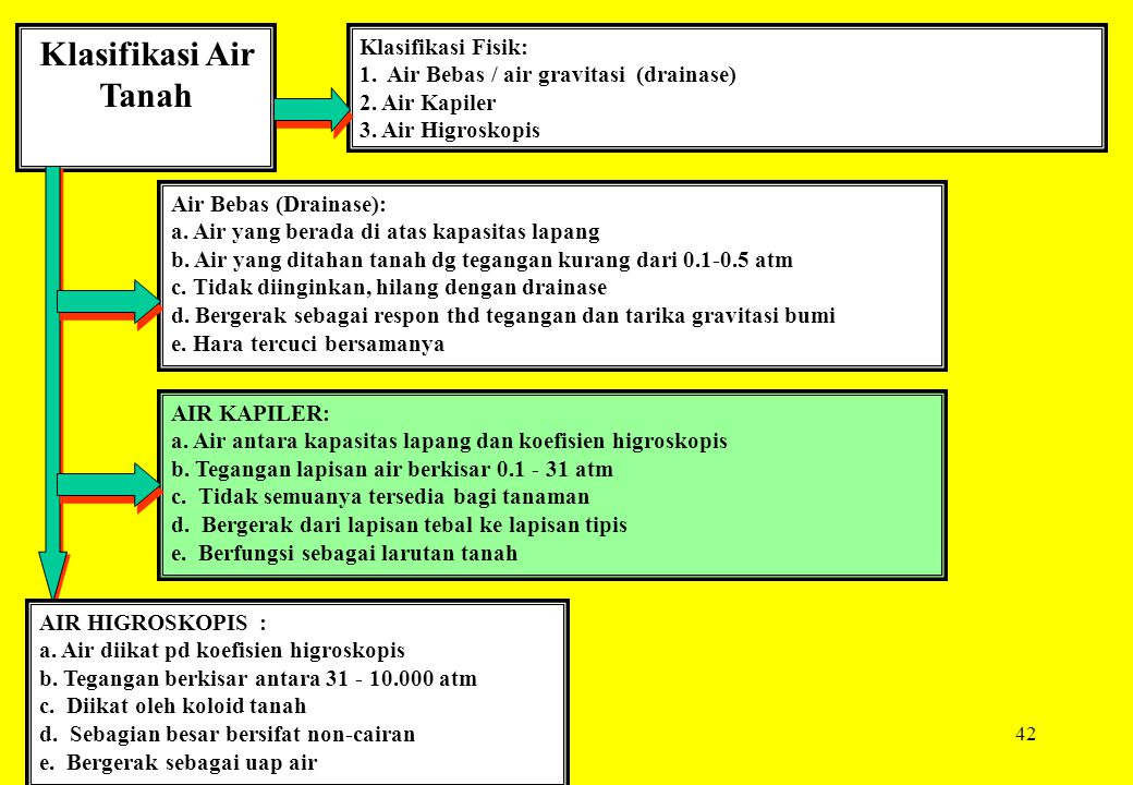 Klasifikasi Air Tanah Klasifikasi Fisik: