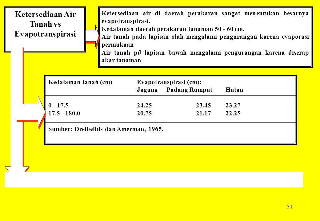 Ketersediaan Air Tanah vs Evapotranspirasi