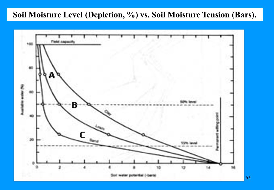 Soil Moisture Level (Depletion, %) vs. Soil Moisture Tension (Bars).