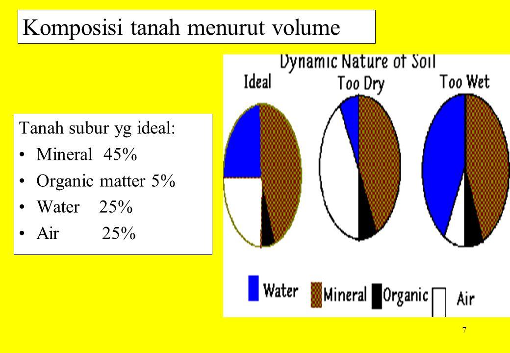 Komposisi tanah menurut volume