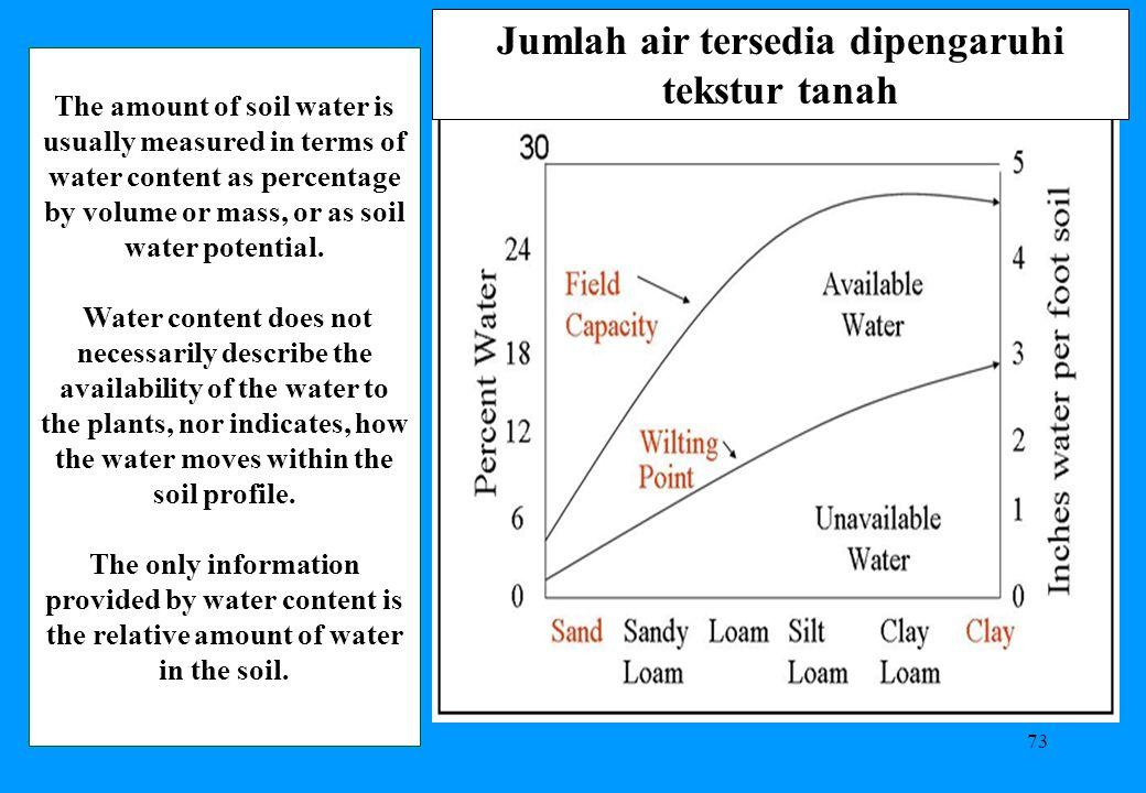 Jumlah air tersedia dipengaruhi tekstur tanah