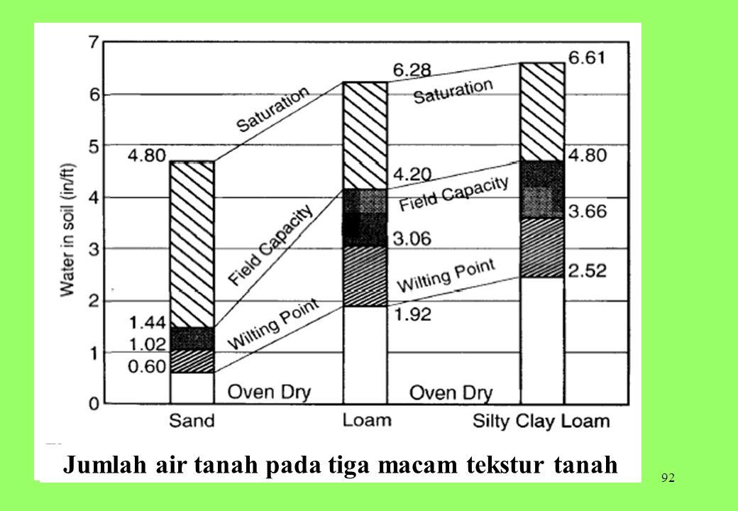 Jumlah air tanah pada tiga macam tekstur tanah
