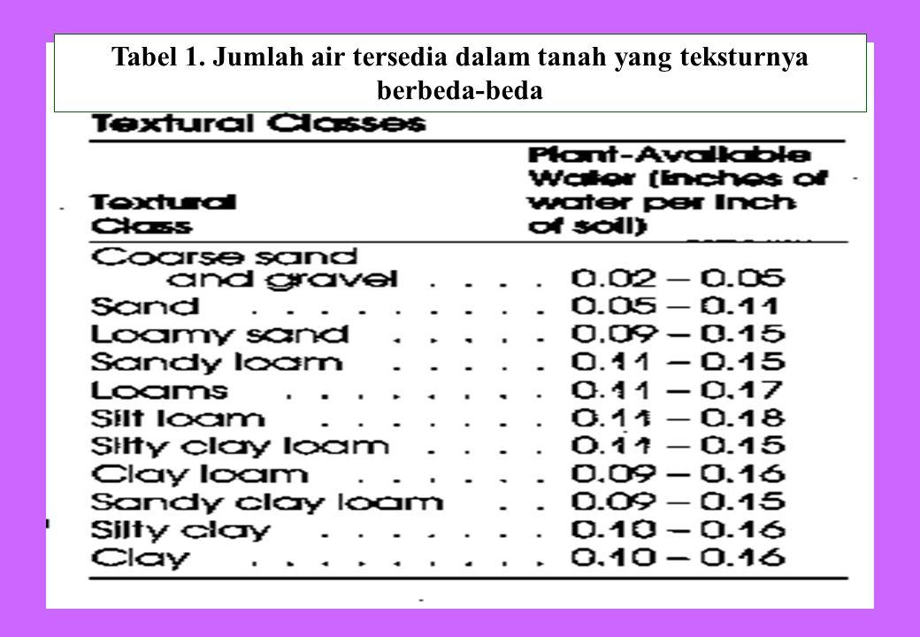 Tabel 1. Jumlah air tersedia dalam tanah yang teksturnya berbeda-beda