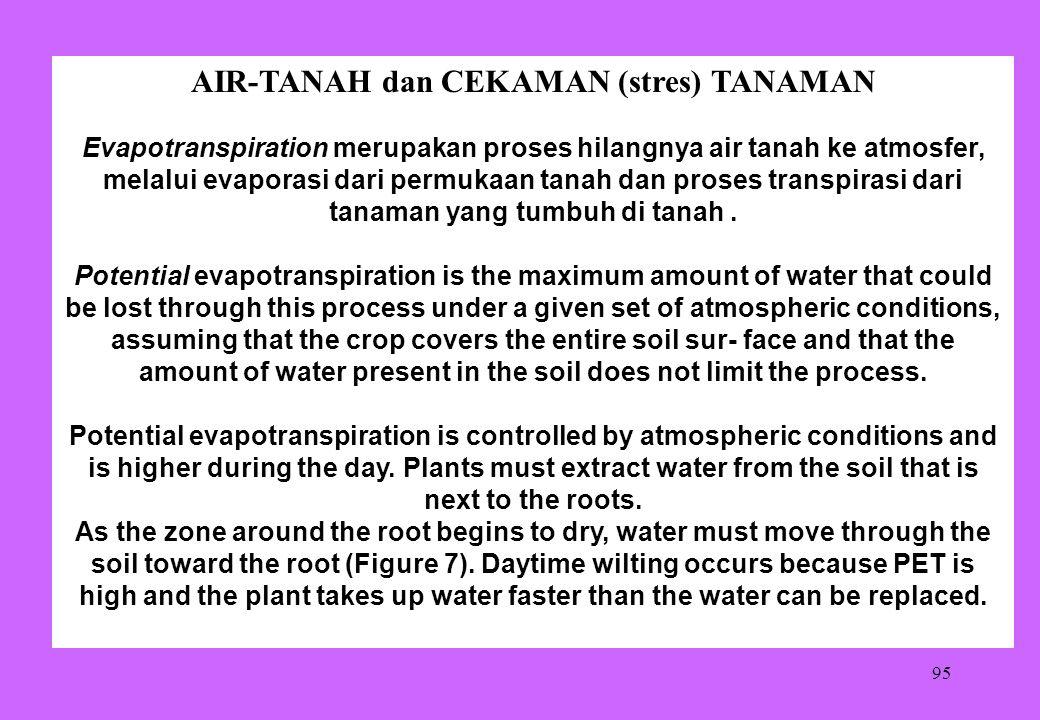 AIR-TANAH dan CEKAMAN (stres) TANAMAN