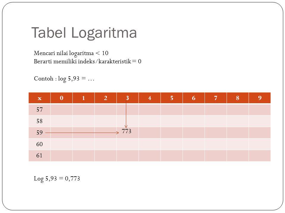 Tabel Logaritma Mencari nilai logaritma < 10