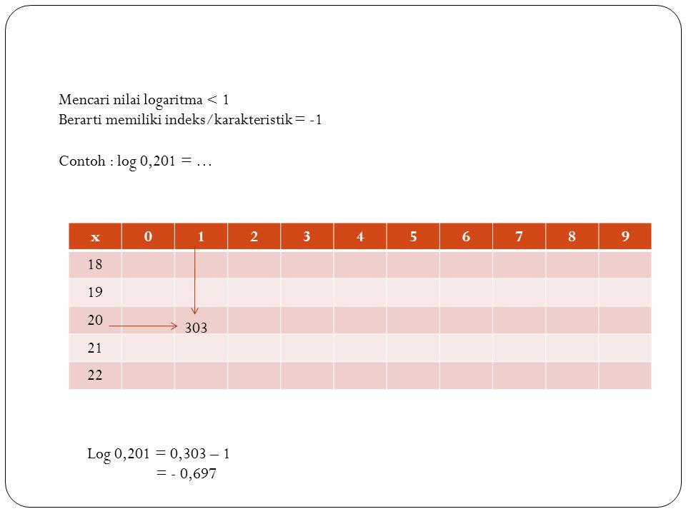 Mencari nilai logaritma < 1