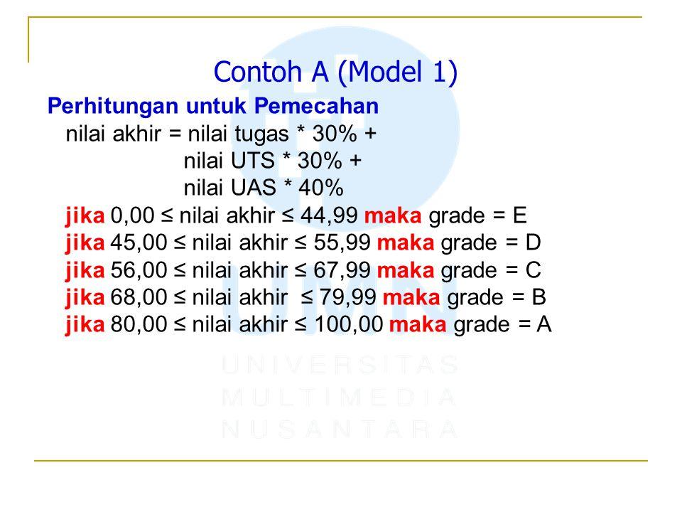 Contoh A (Model 1) Perhitungan untuk Pemecahan