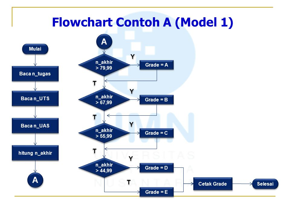 Flowchart Contoh A (Model 1)