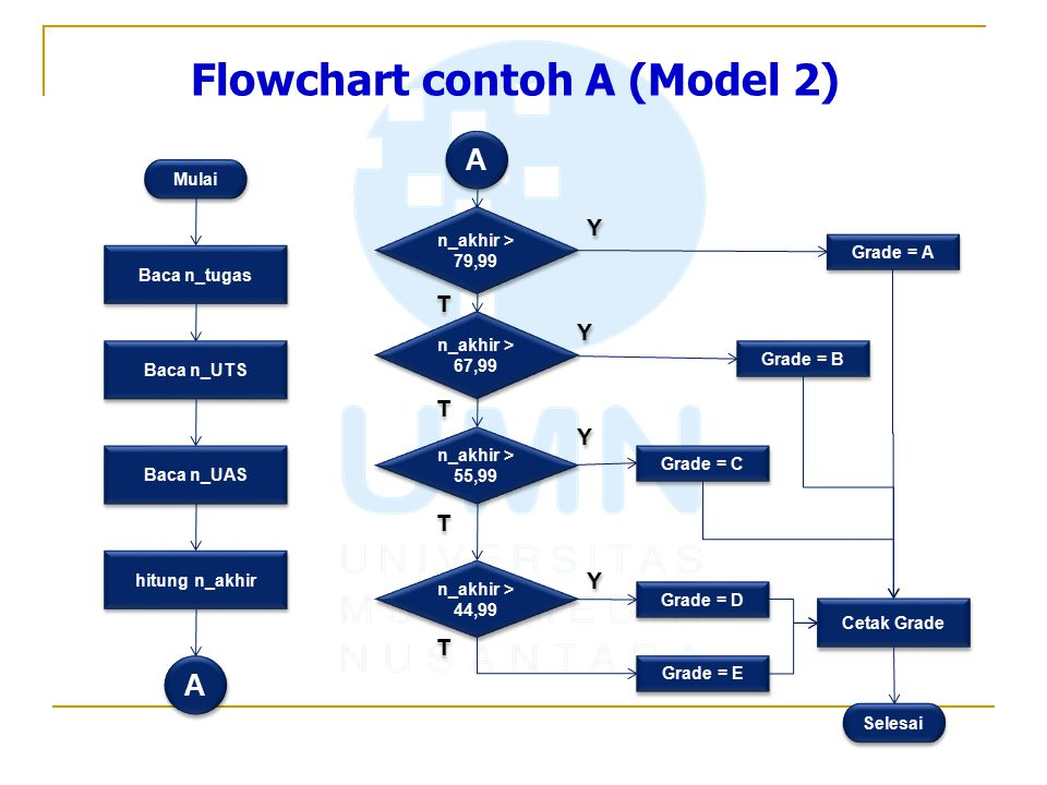 Flowchart contoh A (Model 2)