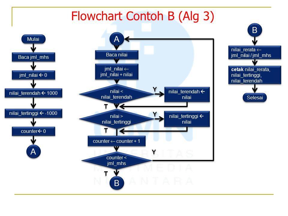Flowchart Contoh B (Alg 3)