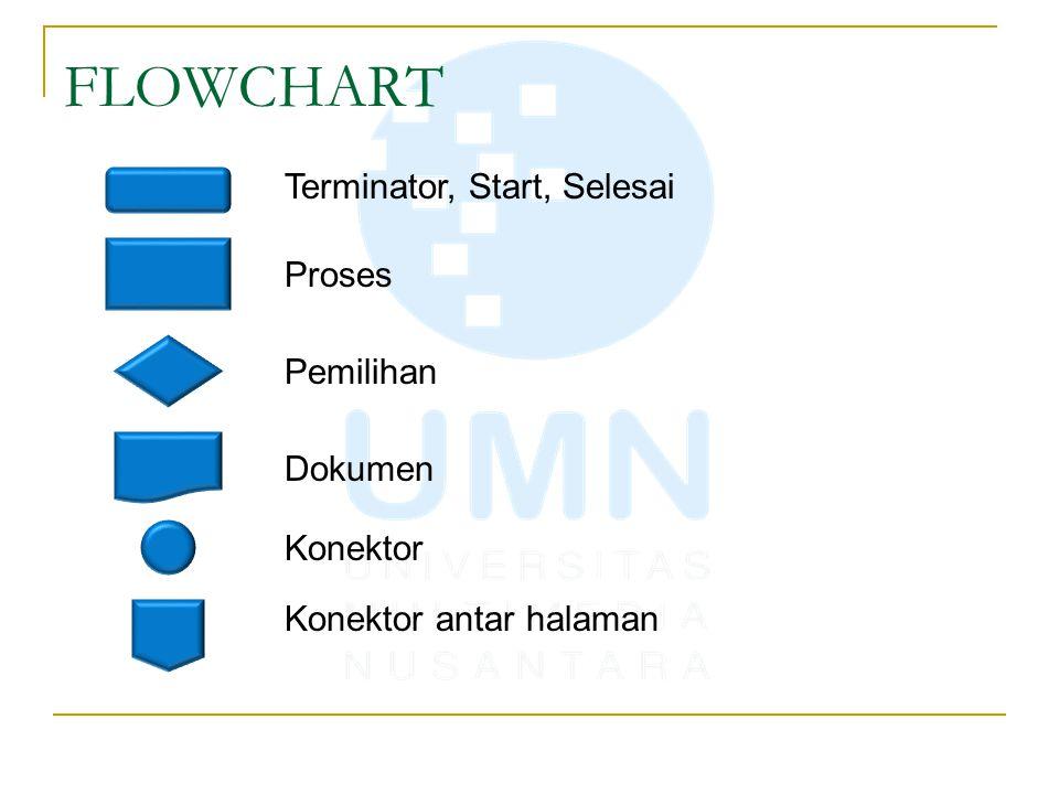 FLOWCHART Terminator, Start, Selesai Proses Pemilihan Dokumen Konektor