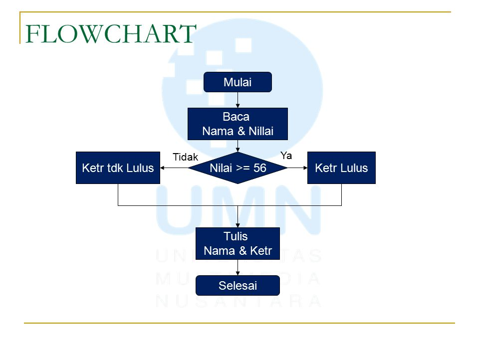 FLOWCHART Mulai Baca Nama & Nillai Ketr tdk Lulus Nilai >= 56