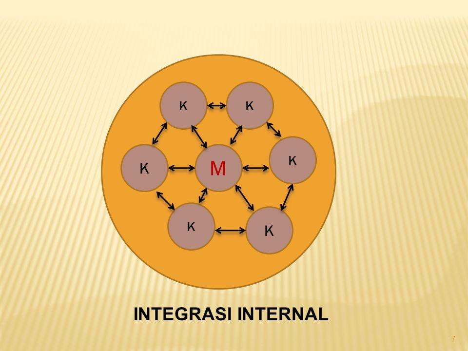 K K K K M K K INTEGRASI INTERNAL