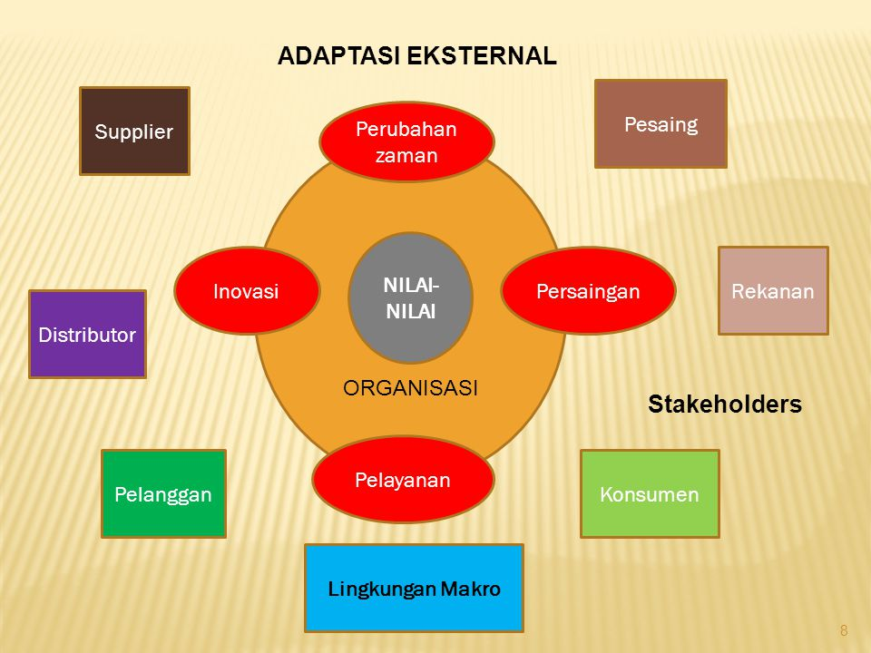 ADAPTASI EKSTERNAL Stakeholders Pesaing Supplier Perubahan zaman