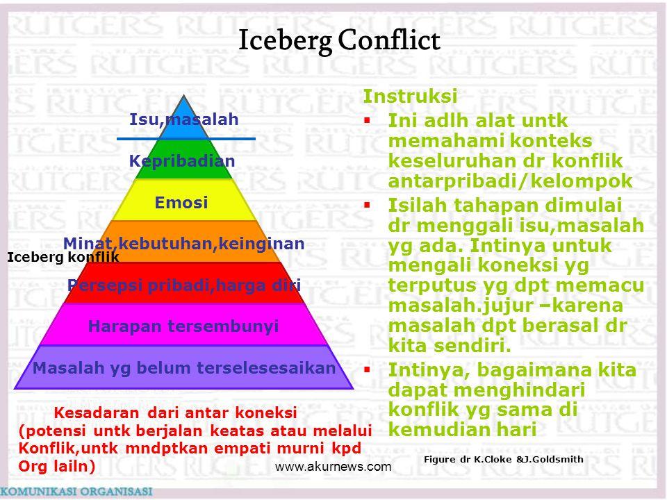 Iceberg Conflict Instruksi