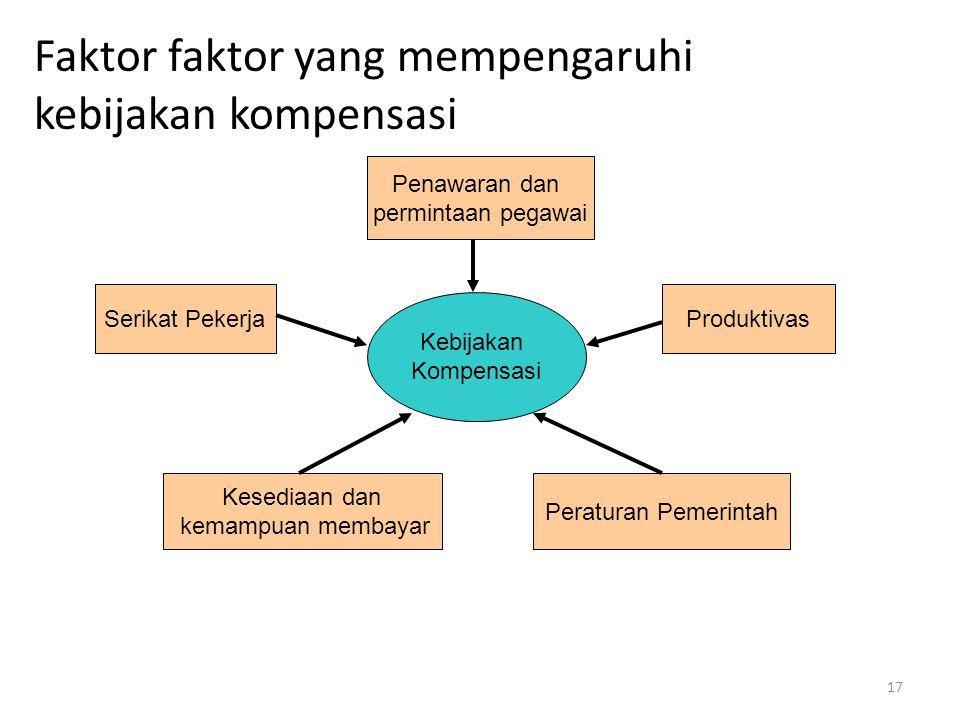 Faktor faktor yang mempengaruhi kebijakan kompensasi