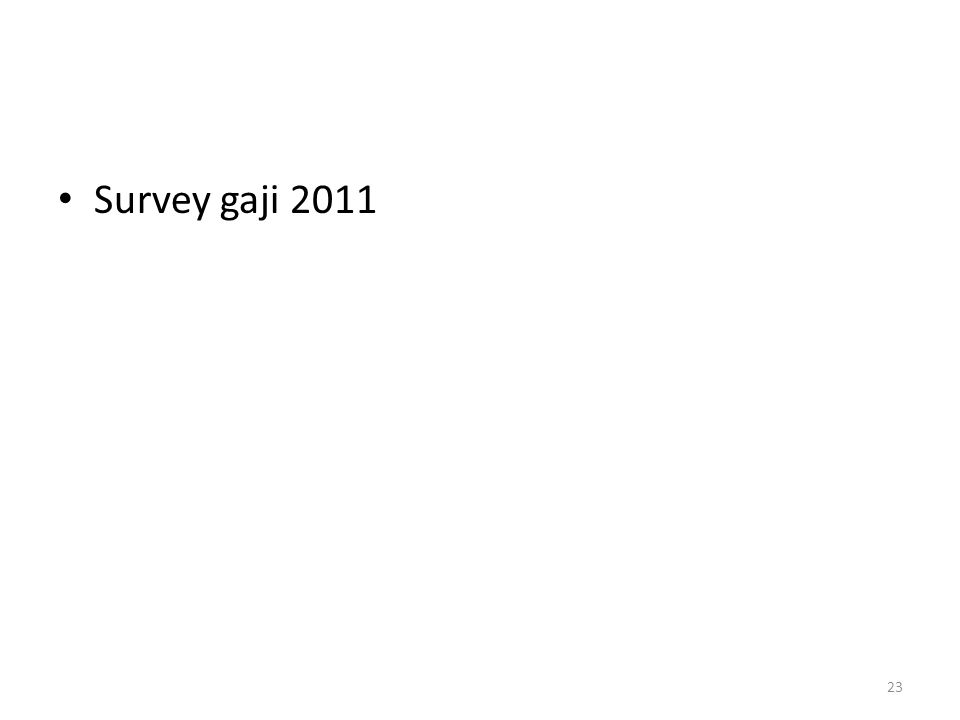 Survey gaji 2011