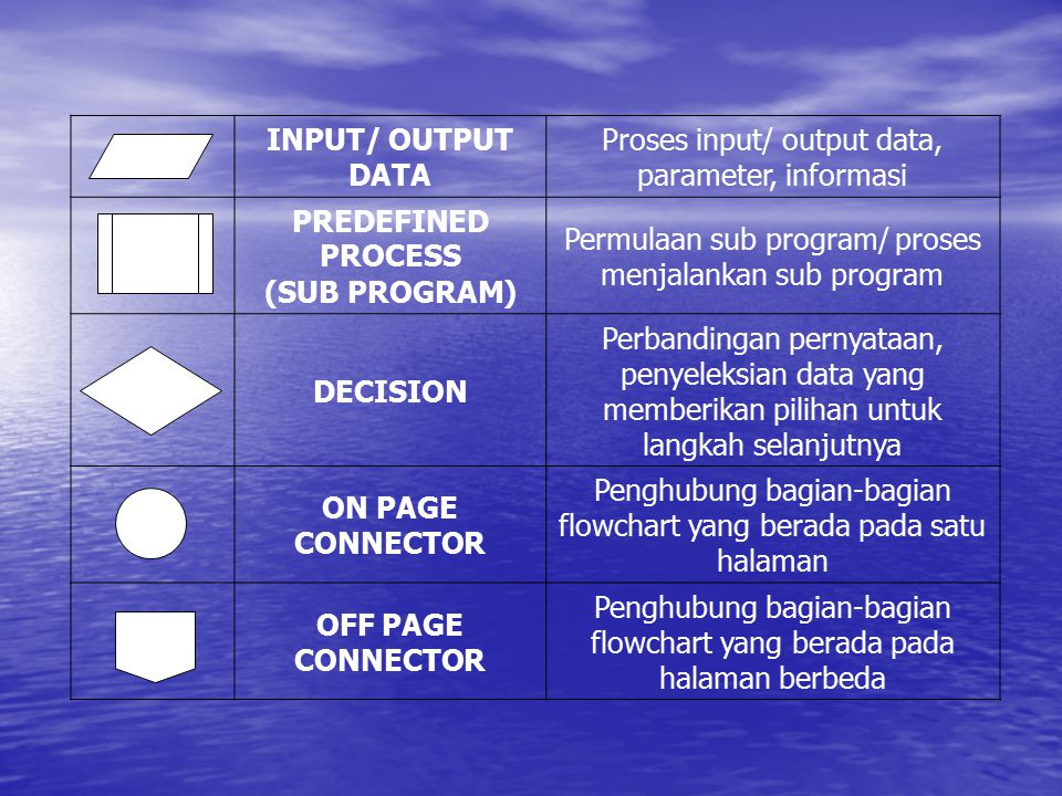 Proses input/ output data, parameter, informasi PREDEFINED PROCESS