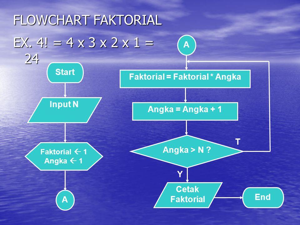 Faktorial = Faktorial * Angka
