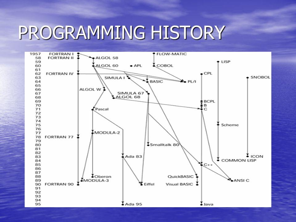 PROGRAMMING HISTORY