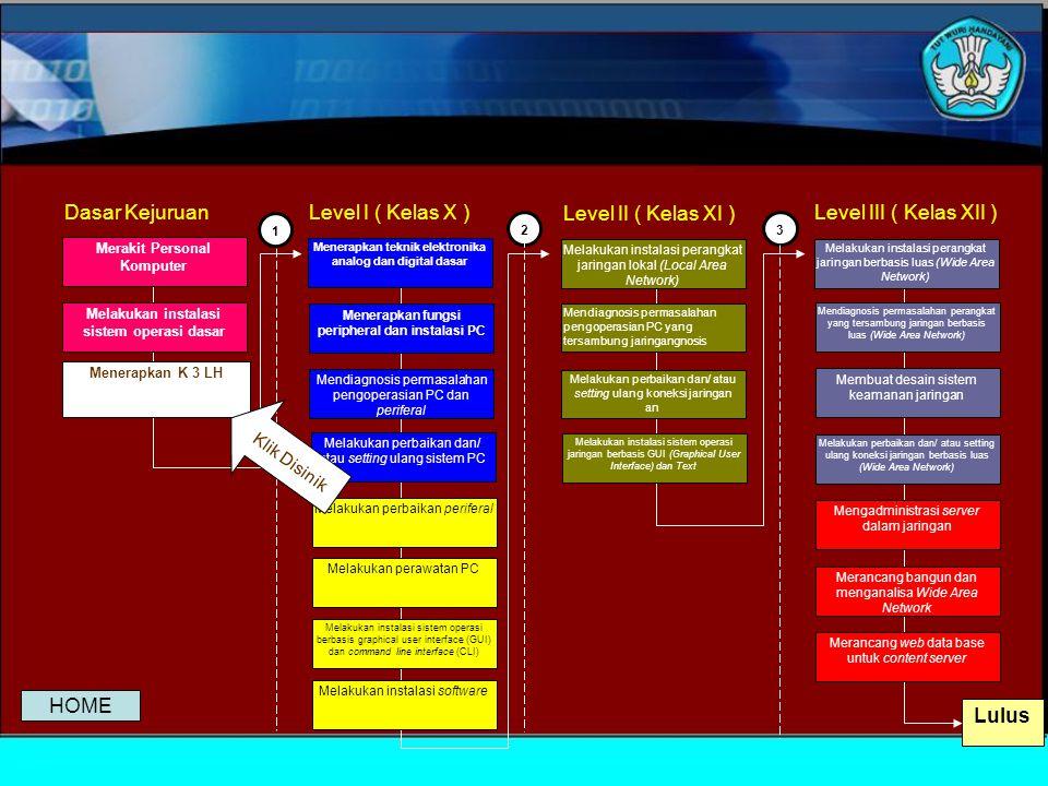 Lulus Dasar Kejuruan Level I ( Kelas X ) Level II ( Kelas XI )