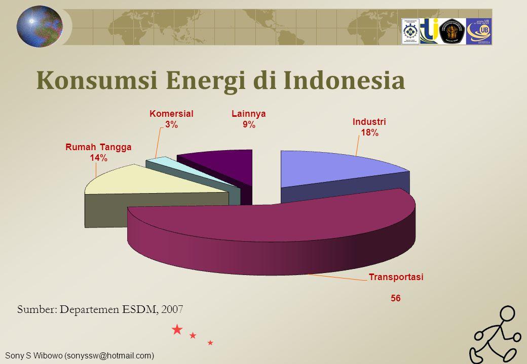 Konsumsi Energi di Indonesia