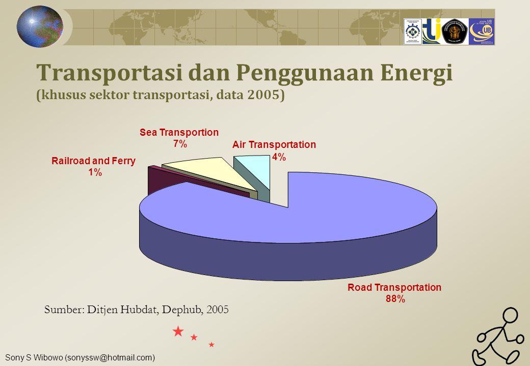Transportasi dan Penggunaan Energi (khusus sektor transportasi, data 2005)