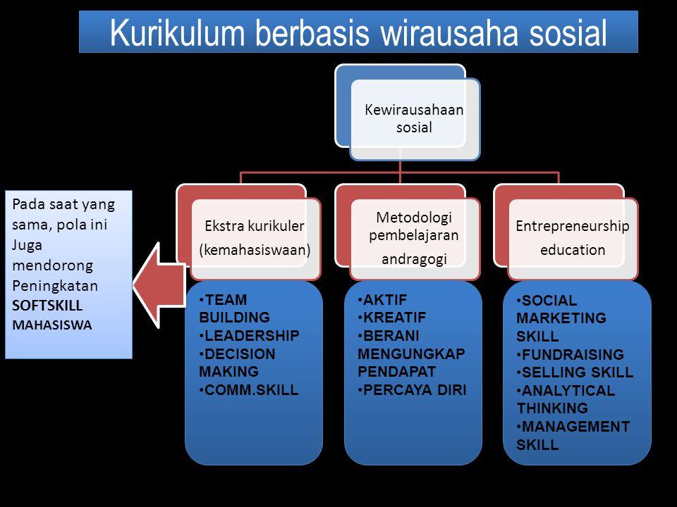 Kurikulum berbasis wirausaha sosial