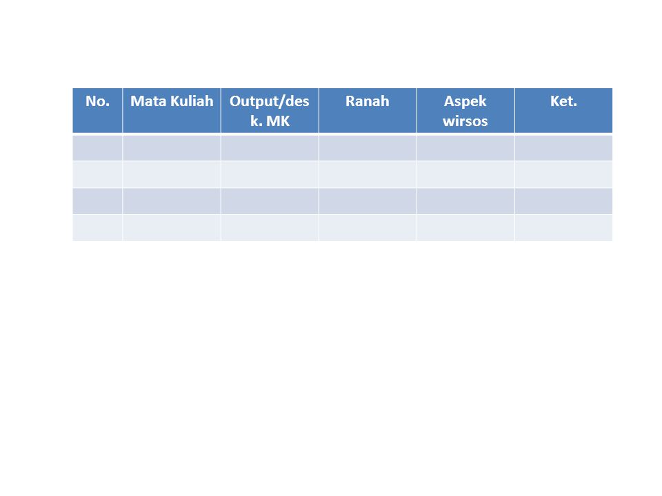 No. Mata Kuliah Output/desk. MK Ranah Aspek wirsos Ket.