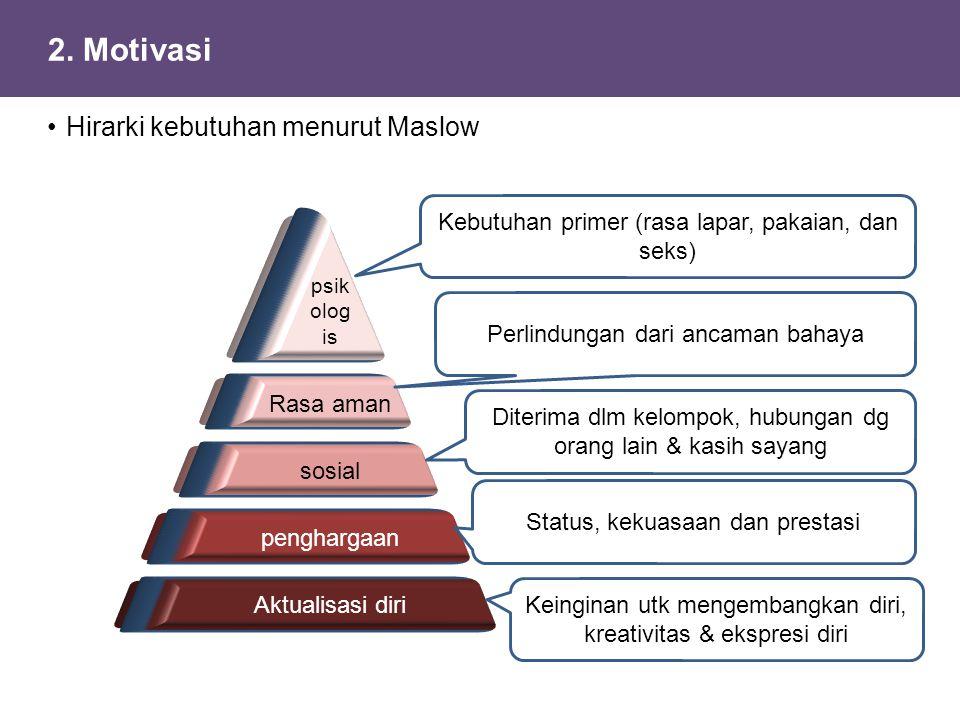 2. Motivasi Hirarki kebutuhan menurut Maslow
