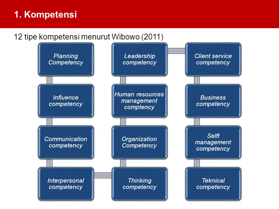 1. Kompetensi 12 tipe kompetensi menurut Wibowo (2011)