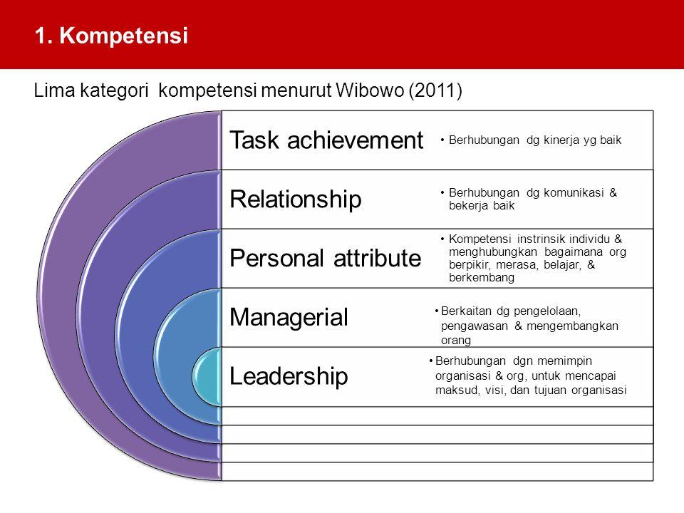 1. Kompetensi Lima kategori kompetensi menurut Wibowo (2011)