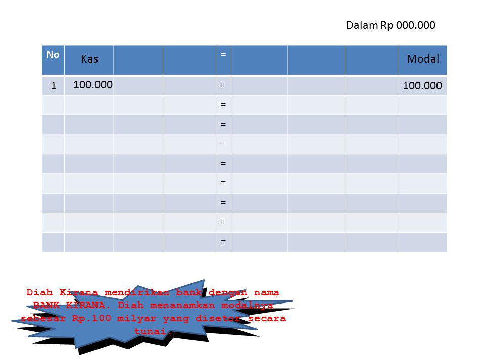 Dalam Rp 000.000 No. = Kas. Modal. 1. 100.000. 100.000.