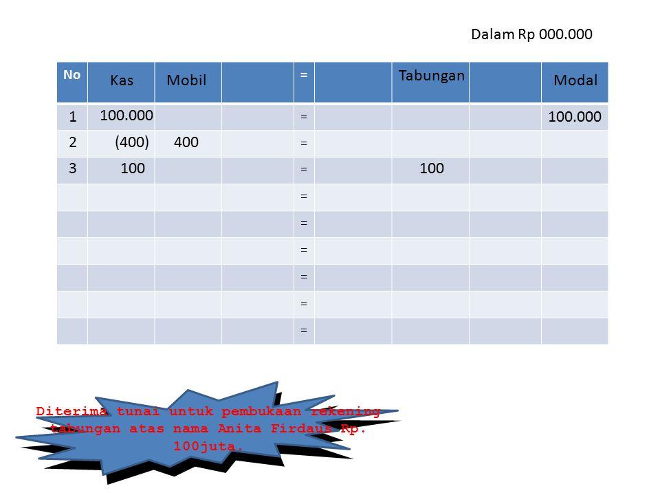 Dalam Rp 000.000 Tabungan Kas Mobil Modal 1 100.000 100.000 2 (400)