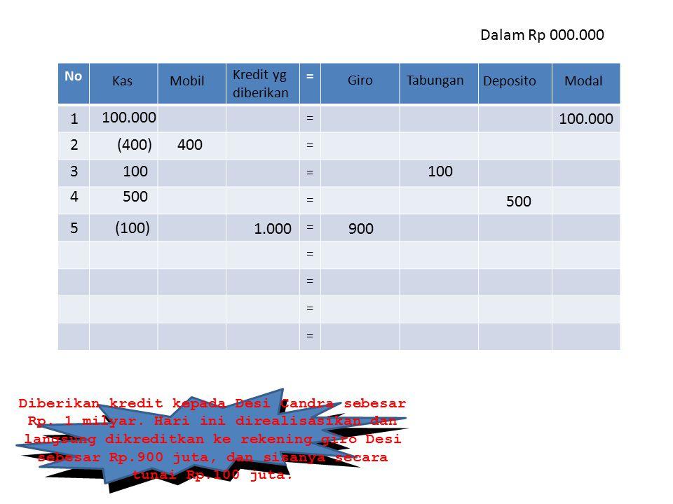 Dalam Rp 000.000 No. = Kredit yg diberikan. Kas. Mobil. Giro. Tabungan. Deposito. Modal. 1.