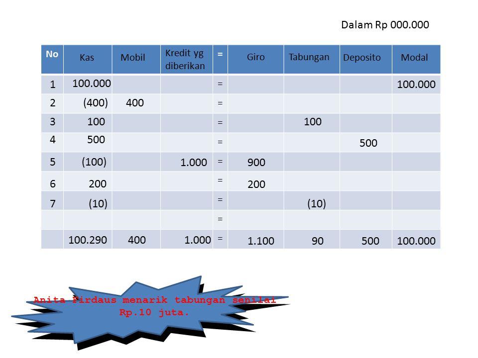 Anita Firdaus menarik tabungan senilai Rp.10 juta.