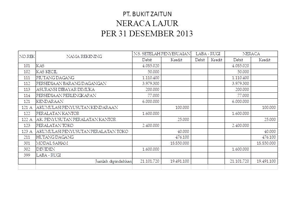PT. BUKIT ZAITUN NERACA LAJUR PER 31 DESEMBER 2013