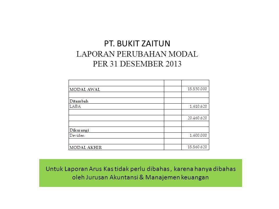 PT. BUKIT ZAITUN LAPORAN PERUBAHAN MODAL PER 31 DESEMBER 2013