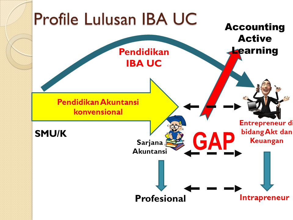 GAP Profile Lulusan IBA UC Accounting Active Learning