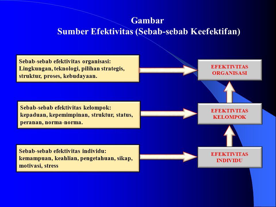 Sumber Efektivitas (Sebab-sebab Keefektifan) EFEKTIVITAS ORGANISASI