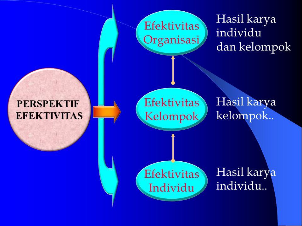 Hasil karya Efektivitas individu Organisasi dan kelompok Efektivitas