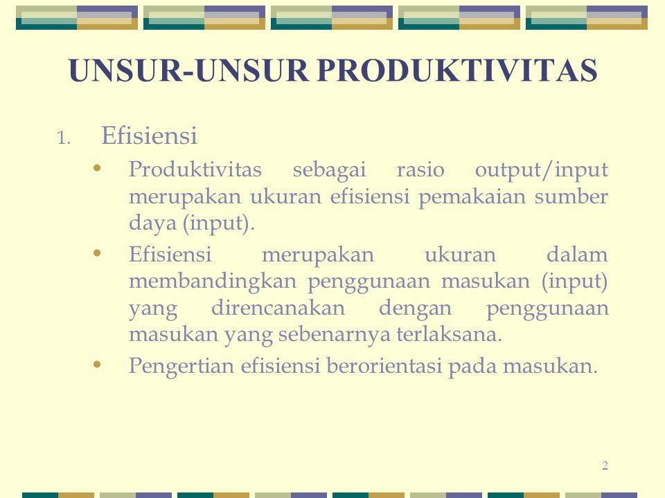UNSUR-UNSUR PRODUKTIVITAS